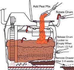 Sun Mar Marine Composting Toilet 12v Dc Uk And Europe